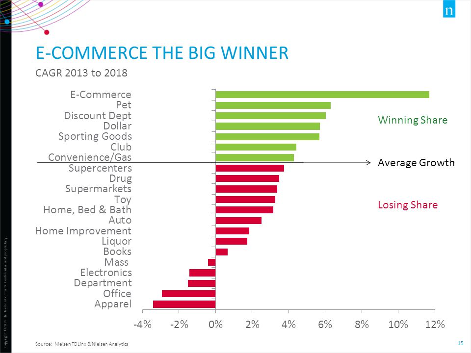 Copyright ©2014 The Nielsen Company. Confidential and proprietary. 15 E-COMMERCE THE BIG WINNER CAGR 2013 to 2018 Source: Nielsen TDLinx & Nielsen Ana
