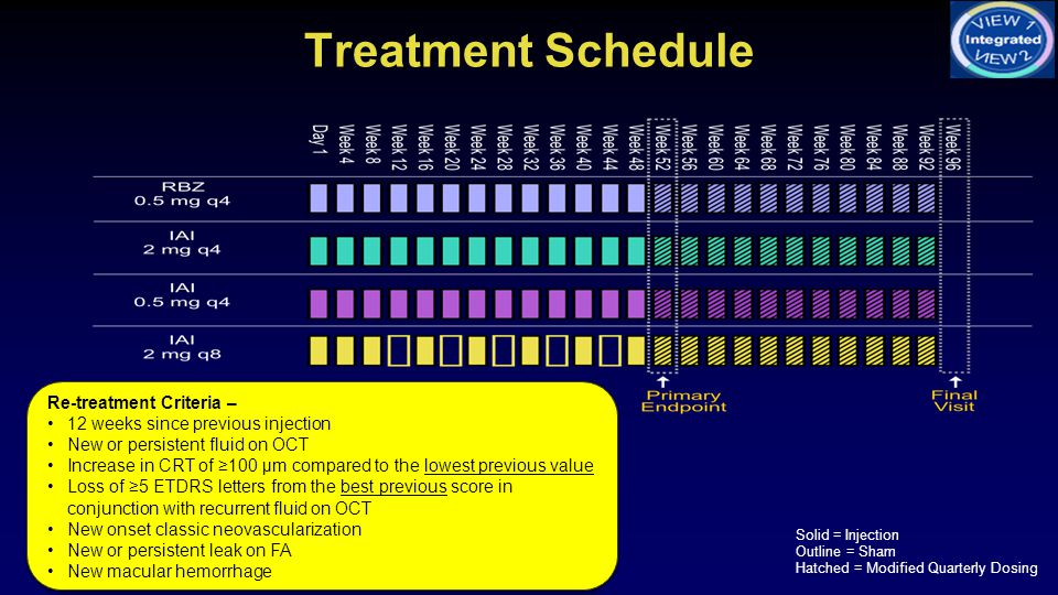 Treatment Schedule Solid = Injection Outline = Sham Hatched = Modified Quarterly Dosing Re-treatment Criteria – 12 weeks since previous injection New or persistent fluid on OCT Increase in CRT of ≥100 μm compared to the lowest previous value Loss of ≥5 ETDRS letters from the best previous score in conjunction with recurrent fluid on OCT New onset classic neovascularization New or persistent leak on FA New macular hemorrhage