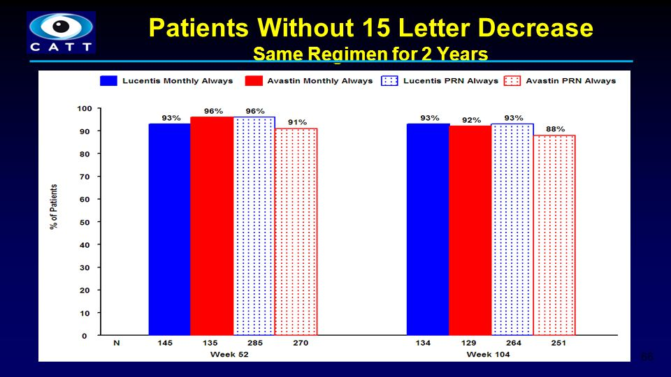 Patients Without 15 Letter Decrease Same Regimen for 2 Years 66