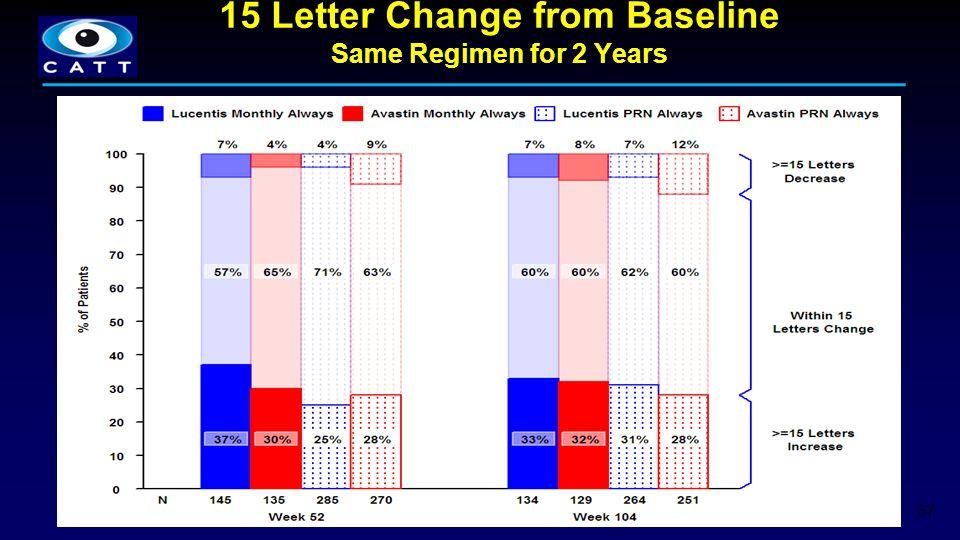 15 Letter Change from Baseline Same Regimen for 2 Years 67