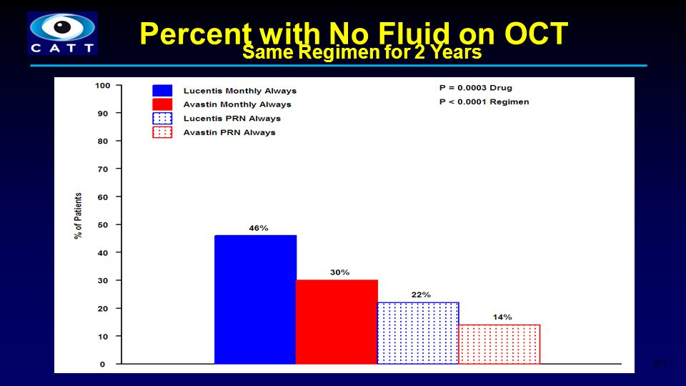 71 Percent with No Fluid on OCT Same Regimen for 2 Years