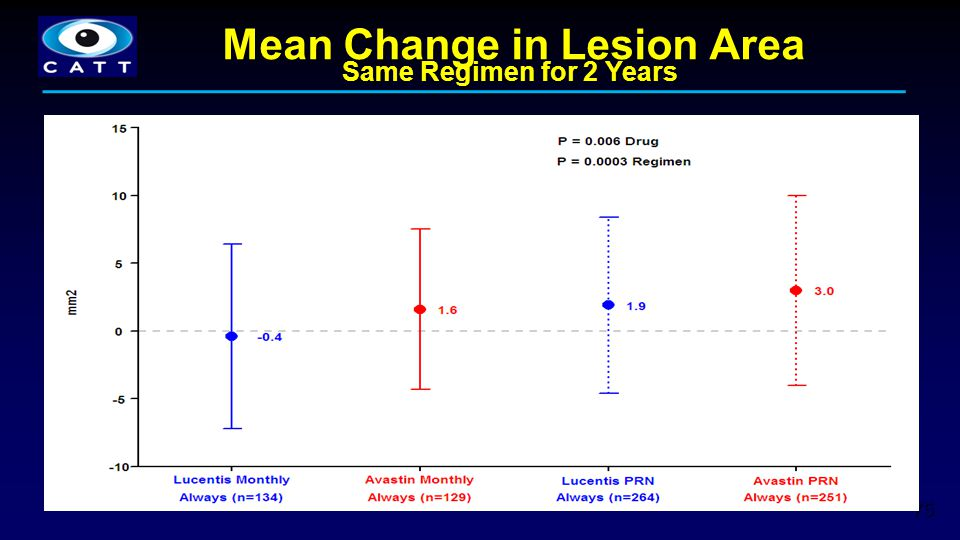 75 Mean Change in Lesion Area Same Regimen for 2 Years
