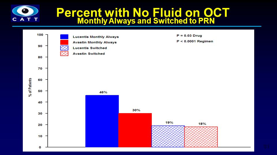 81 Percent with No Fluid on OCT Monthly Always and Switched to PRN