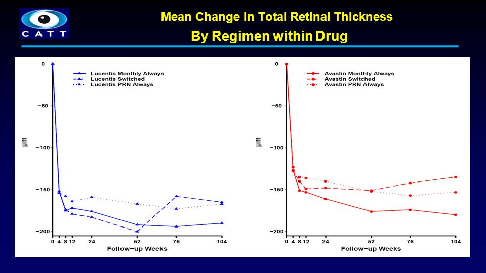 Mean Change in Total Retinal Thickness