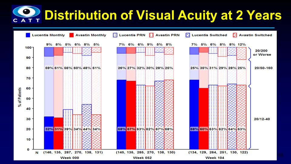 88 Distribution of Visual Acuity at 2 Years