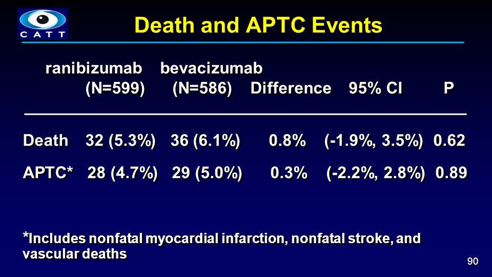 Death and APTC Events 90 ranibizumab bevacizumab (N=599) (N=586) Difference 95% CI P Death 32 (5.3%) 36 (6.1%) 0.8% (-1.9%, 3.5%) 0.62 APTC* 28 (4.7%) 29 (5.0%) 0.3% (-2.2%, 2.8%) 0.89 * Includes nonfatal myocardial infarction, nonfatal stroke, and vascular deaths ranibizumab bevacizumab (N=599) (N=586) Difference 95% CI P Death 32 (5.3%) 36 (6.1%) 0.8% (-1.9%, 3.5%) 0.62 APTC* 28 (4.7%) 29 (5.0%) 0.3% (-2.2%, 2.8%) 0.89 * Includes nonfatal myocardial infarction, nonfatal stroke, and vascular deaths