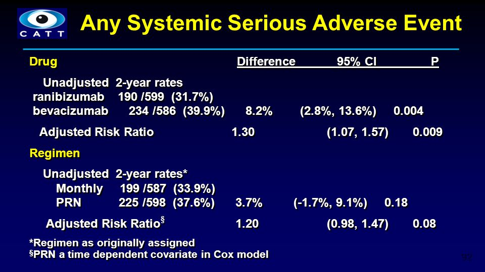 Any Systemic Serious Adverse Event 92 Drug Difference 95% CI P Unadjusted 2-year rates ranibizumab 190 /599 (31.7%) bevacizumab 234 /586 (39.9%) 8.2%