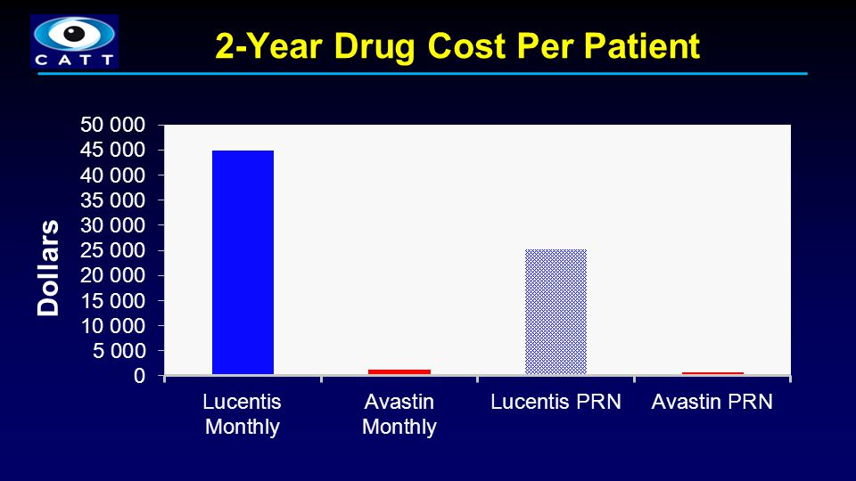 2-Year Drug Cost Per Patient 95