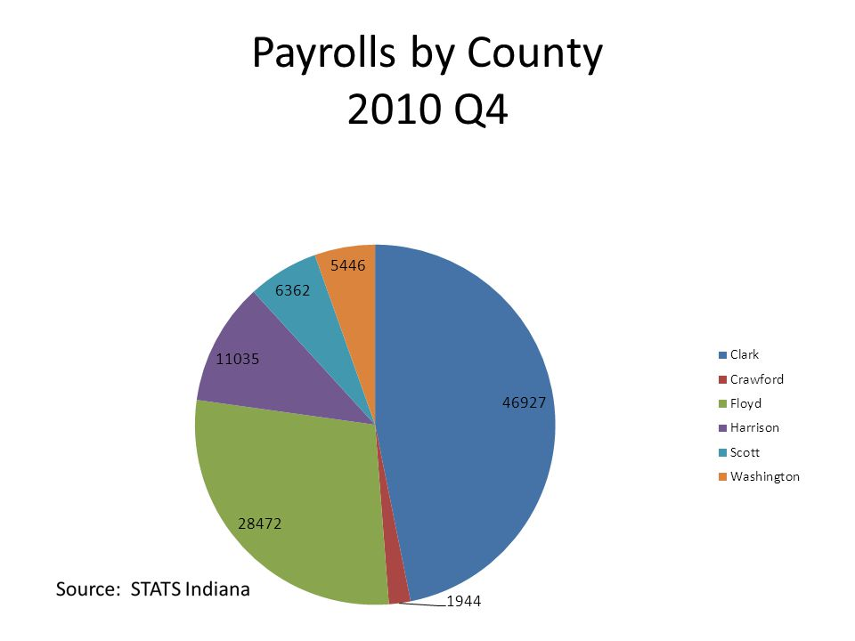 Payrolls by County 2010 Q4