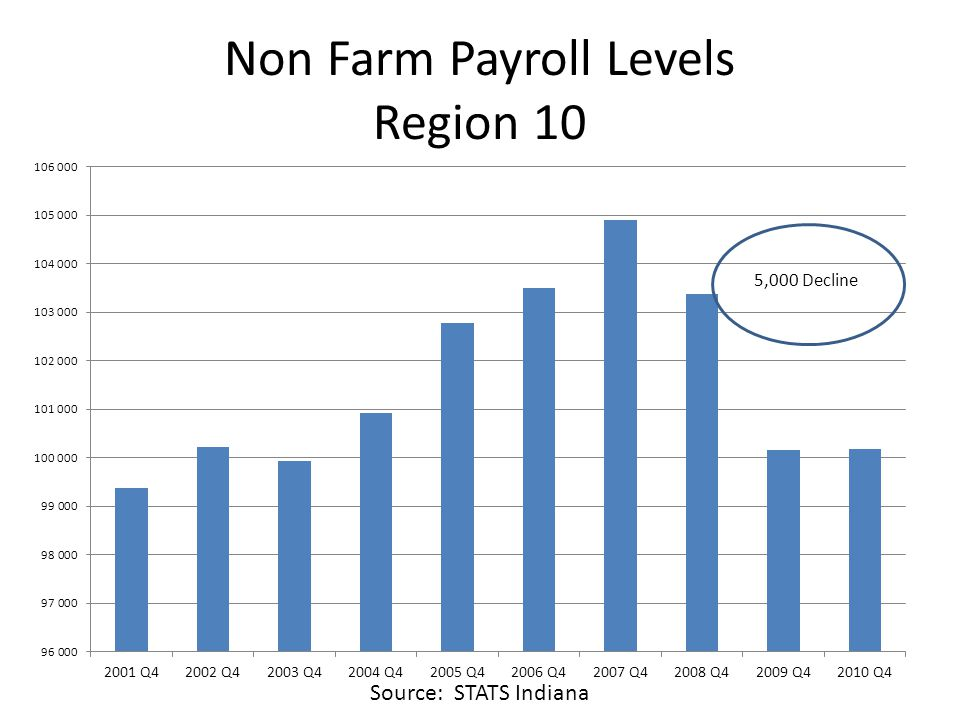 Non Farm Payroll Levels Region 10 Source: STATS Indiana