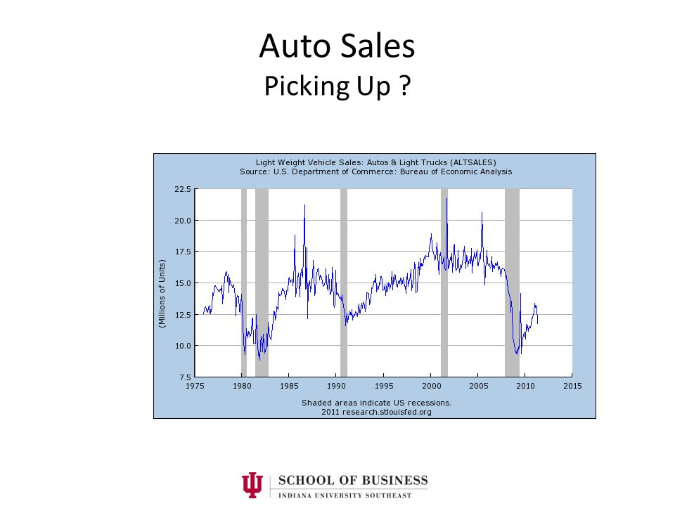 Auto Sales Picking Up ?