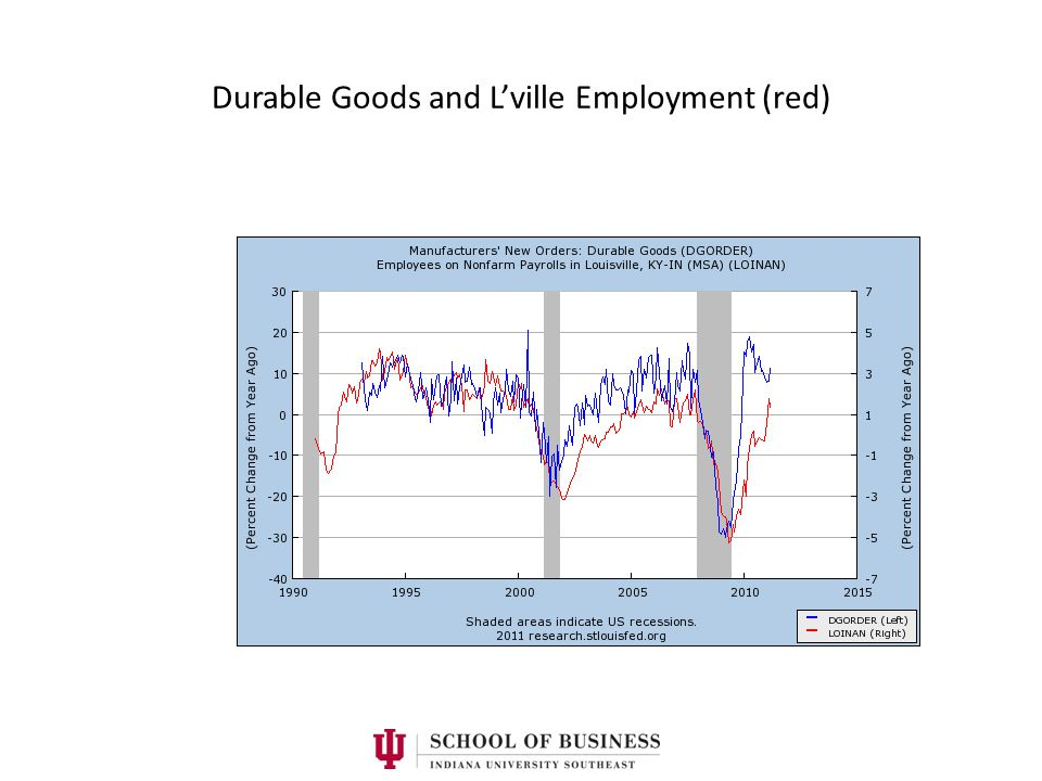 Durable Goods and L'ville Employment (red)