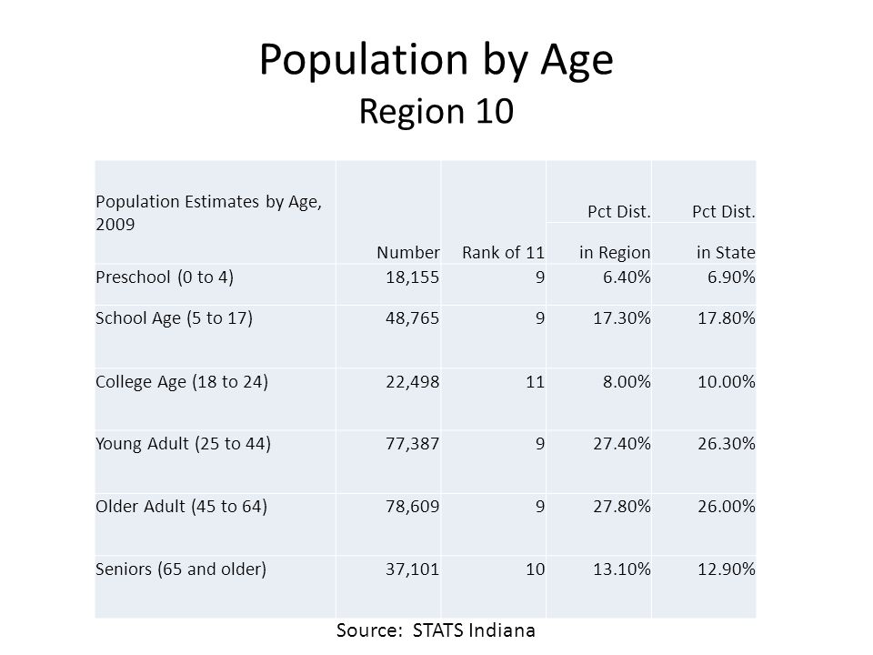 Population by Age Region 10 Population Estimates by Age, 2009 NumberRank of 11 Pct Dist. in Regionin State Preschool (0 to 4)18,15596.40%6.90% School