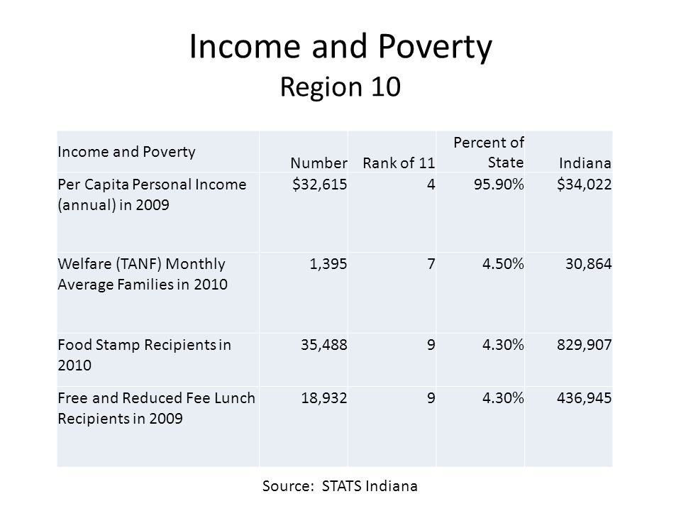 Income and Poverty Region 10 Income and Poverty NumberRank of 11 Percent of StateIndiana Per Capita Personal Income (annual) in 2009 $32, %$34,022 Welfare (TANF) Monthly Average Families in , %30,864 Food Stamp Recipients in , %829,907 Free and Reduced Fee Lunch Recipients in , %436,945 Source: STATS Indiana
