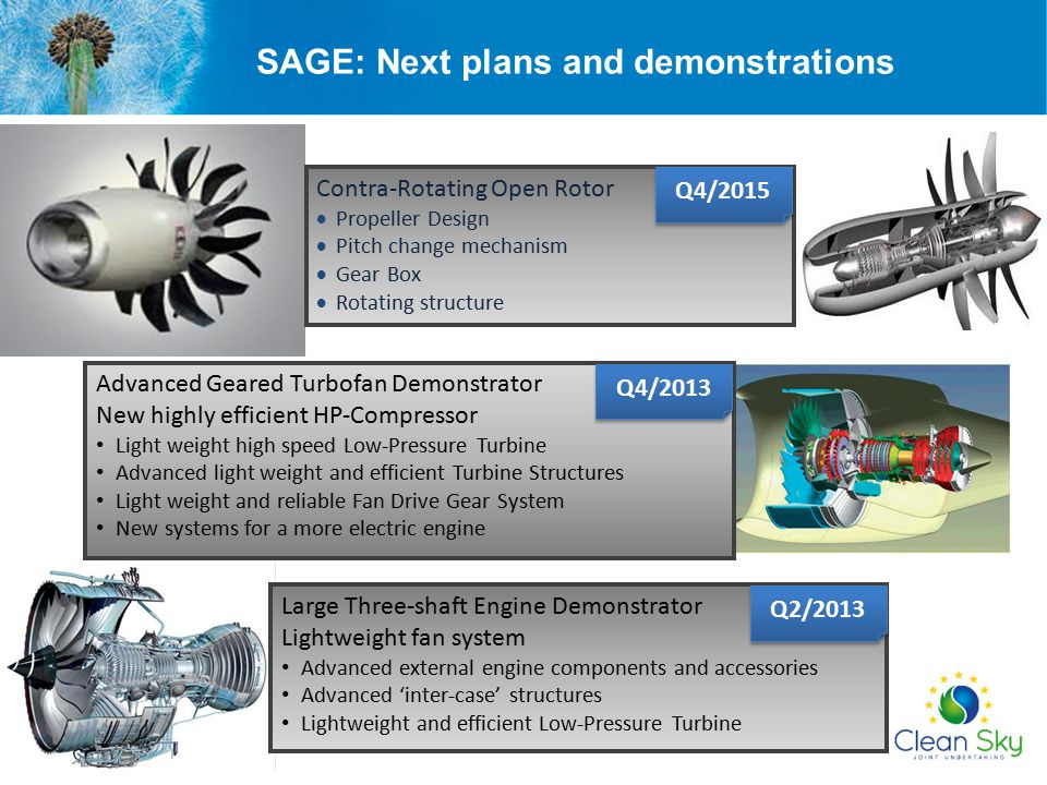 SAGE: Next plans and demonstrations Large Three-shaft Engine Demonstrator Lightweight fan system Advanced external engine components and accessories Advanced 'inter-case' structures Lightweight and efficient Low-Pressure Turbine Contra-Rotating Open Rotor  Propeller Design  Pitch change mechanism  Gear Box  Rotating structure Advanced Geared Turbofan Demonstrator New highly efficient HP-Compressor Light weight high speed Low-Pressure Turbine Advanced light weight and efficient Turbine Structures Light weight and reliable Fan Drive Gear System New systems for a more electric engine Q4/2013 Q2/2013 Q4/2015