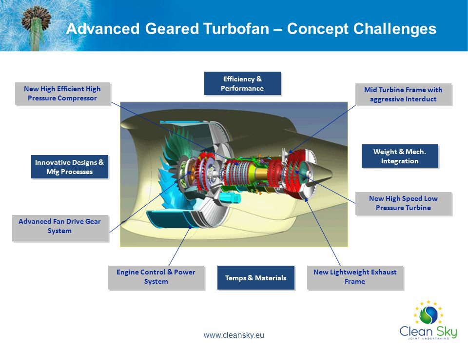 Advanced Geared Turbofan – Concept Challenges New High Efficient High Pressure Compressor Mid Turbine Frame with aggressive Interduct New High Speed Low Pressure Turbine New Lightweight Exhaust Frame Advanced Fan Drive Gear System Temps & Materials Weight & Mech.