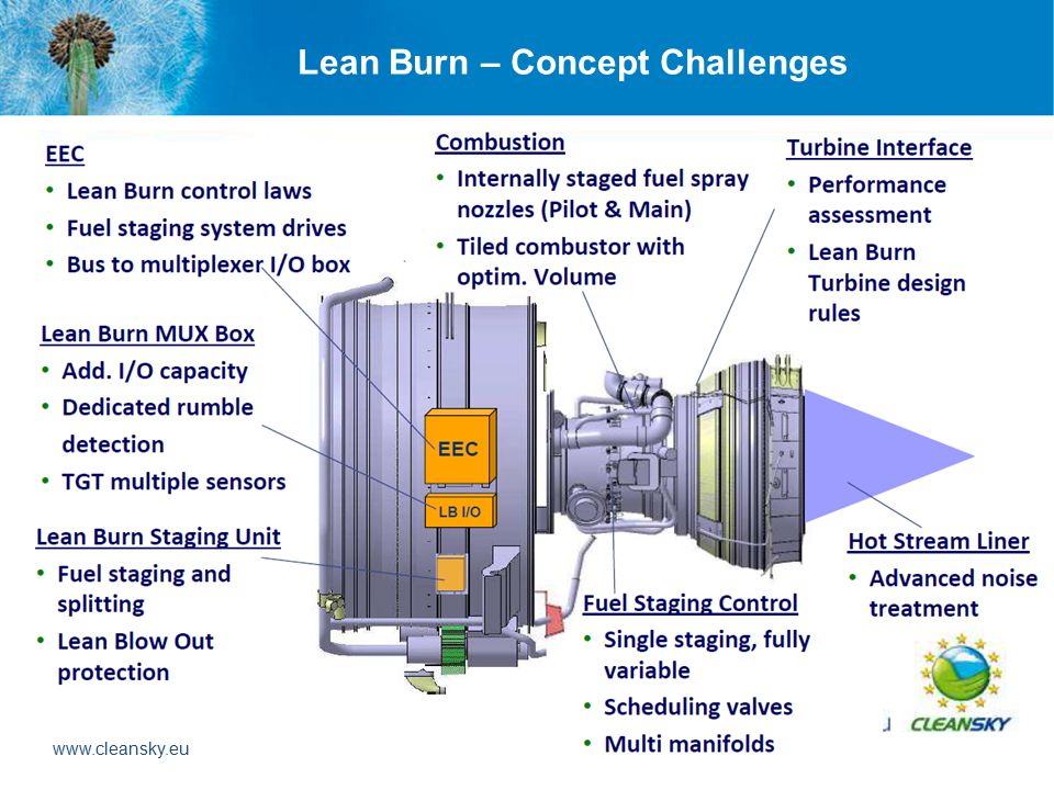 Lean Burn – Concept Challenges www.cleansky.eu