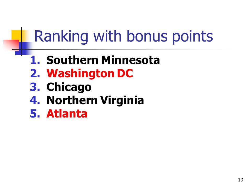 10 Ranking with bonus points 1.Southern Minnesota 2.Washington DC 3.Chicago 4.Northern Virginia 5.Atlanta