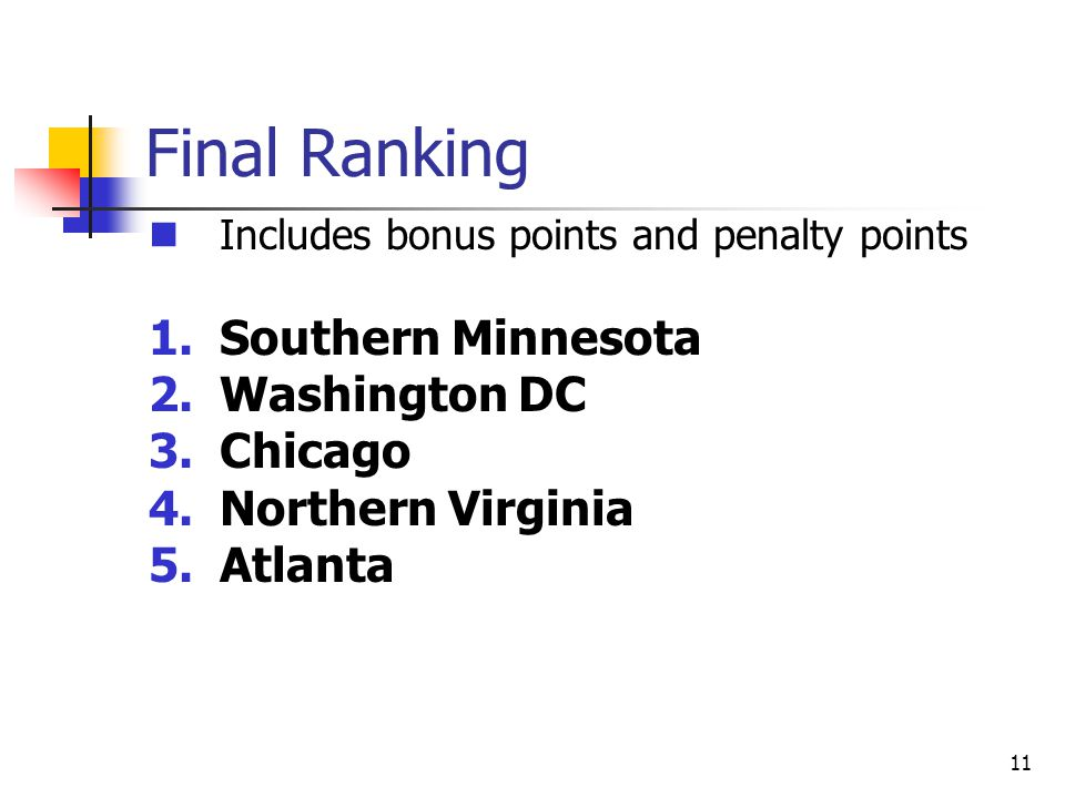 11 Final Ranking Includes bonus points and penalty points 1.Southern Minnesota 2.Washington DC 3.Chicago 4.Northern Virginia 5.Atlanta