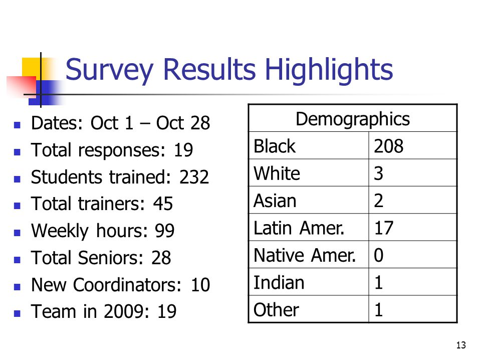 13 Survey Results Highlights Dates: Oct 1 – Oct 28 Total responses: 19 Students trained: 232 Total trainers: 45 Weekly hours: 99 Total Seniors: 28 New Coordinators: 10 Team in 2009: 19 Demographics Black208 White3 Asian2 Latin Amer.17 Native Amer.0 Indian1 Other1