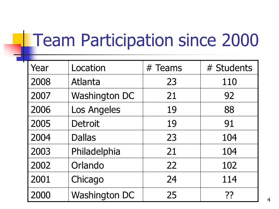 4 Team Participation since 2000 YearLocation# Teams# Students 2008Atlanta23110 2007Washington DC2192 2006Los Angeles1988 2005Detroit1991 2004Dallas23104 2003Philadelphia21104 2002Orlando22102 2001Chicago24114 2000Washington DC25