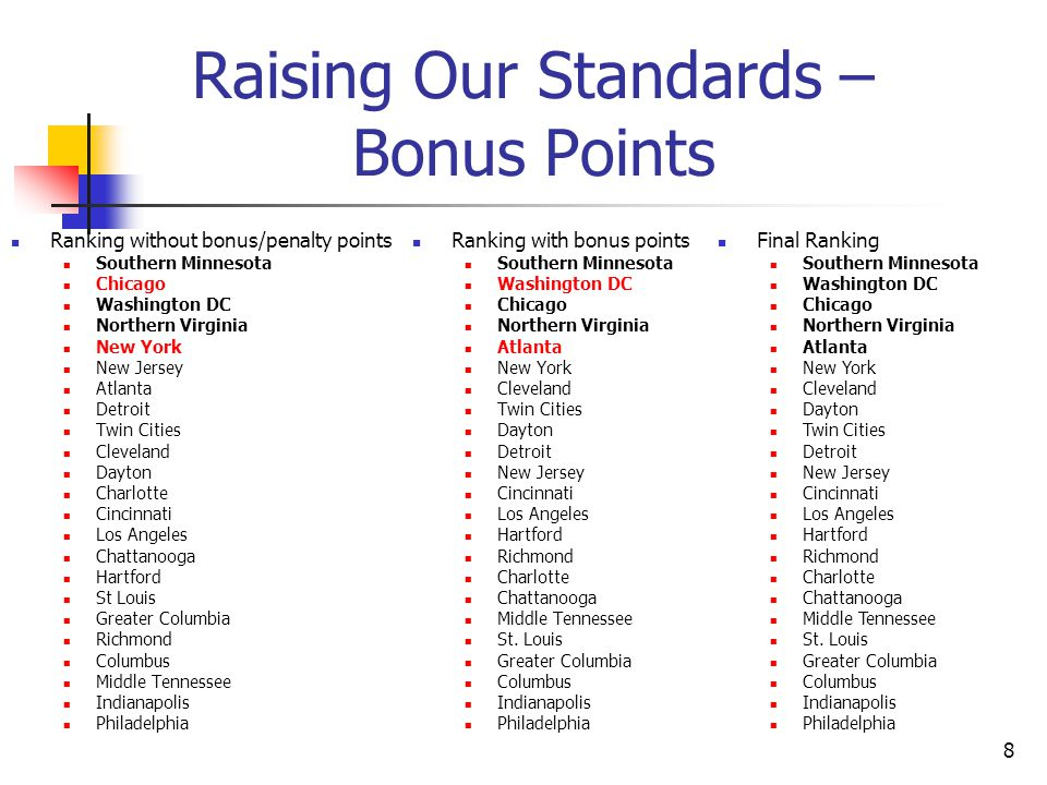 8 Raising Our Standards – Bonus Points Ranking without bonus/penalty points Southern Minnesota Chicago Washington DC Northern Virginia New York New Jersey Atlanta Detroit Twin Cities Cleveland Dayton Charlotte Cincinnati Los Angeles Chattanooga Hartford St Louis Greater Columbia Richmond Columbus Middle Tennessee Indianapolis Philadelphia Ranking with bonus points Southern Minnesota Washington DC Chicago Northern Virginia Atlanta New York Cleveland Twin Cities Dayton Detroit New Jersey Cincinnati Los Angeles Hartford Richmond Charlotte Chattanooga Middle Tennessee St.