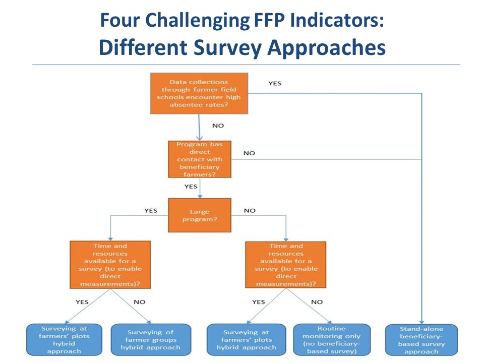 Four Challenging FFP Indicators: Different Survey Approaches