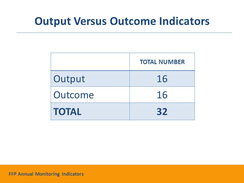 TOTAL NUMBER Output16 Outcome16 TOTAL32 Output Versus Outcome Indicators FFP Annual Monitoring Indicators