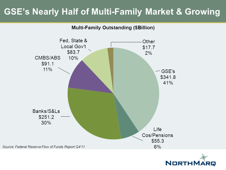 GSE's Nearly Half of Multi-Family Market & Growing Source: Federal Reserve Flow of Funds Report Q4'11 Multi-Family Outstanding ($Billion)
