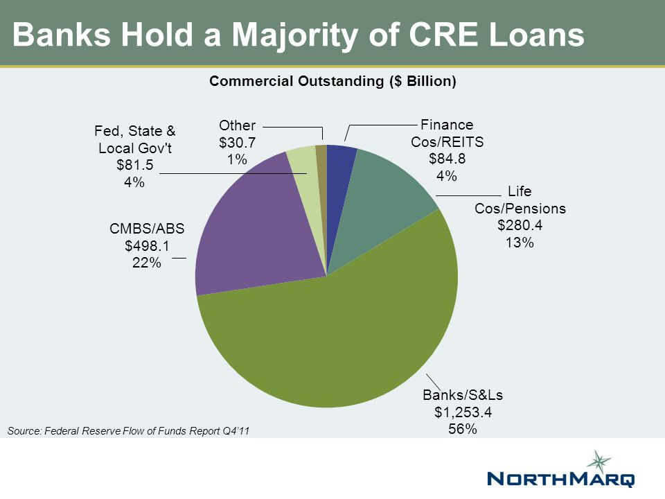 Banks Hold a Majority of CRE Loans Source: Federal Reserve Flow of Funds Report Q4'11 Commercial Outstanding ($ Billion)