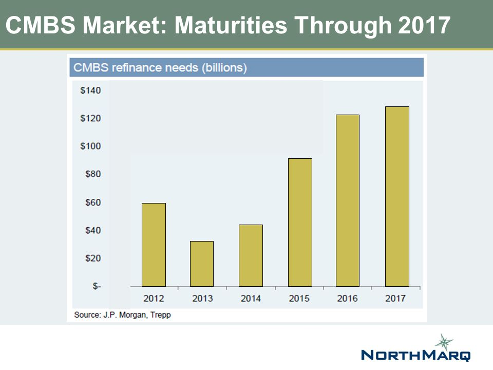 CMBS Market: Maturities Through 2017