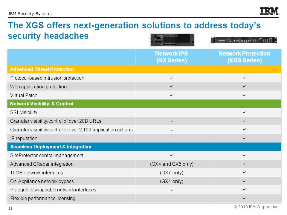 © 2013 IBM Corporation 11 IBM Security Systems The XGS offers next-generation solutions to address today's security headaches