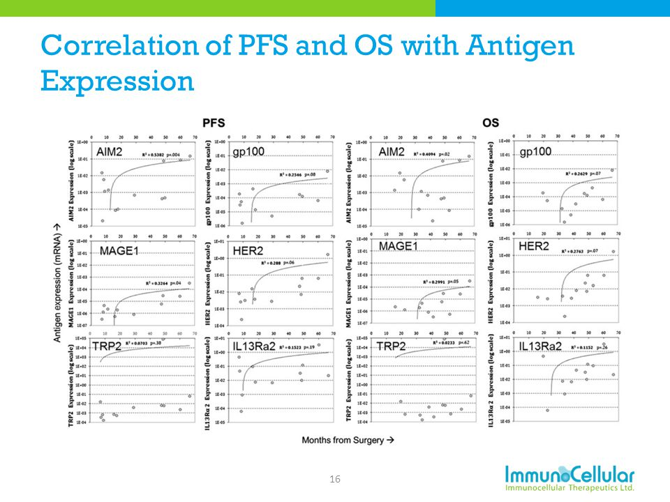 Correlation of PFS and OS with Antigen Expression 16