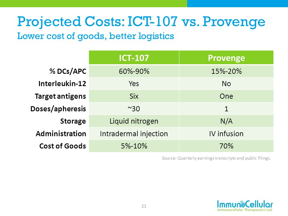 Projected Costs: ICT-107 vs. Provenge Lower cost of goods, better logistics ICT-107Provenge % DCs/APC60%-90%15%-20% Interleukin-12YesNo Target antigen