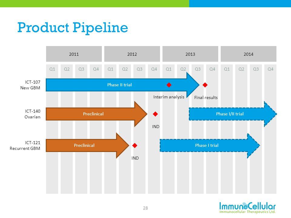 Product Pipeline 28 2011 Q1Q2Q3Q4Q1Q2Q3Q4 2012 Q1Q2Q3Q4 2013 Q1Q2Q3Q4 2014 ICT-107 New GBM Phase II trial Phase I/II trial Phase I trial Preclinical I