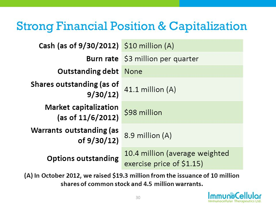 Strong Financial Position & Capitalization Cash (as of 9/30/2012)$10 million (A) Burn rate$3 million per quarter Outstanding debtNone Shares outstandi