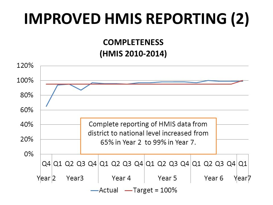 IMPROVED HMIS REPORTING (2) Complete reporting of HMIS data from district to national level increased from 65% in Year 2 to 99% in Year 7.