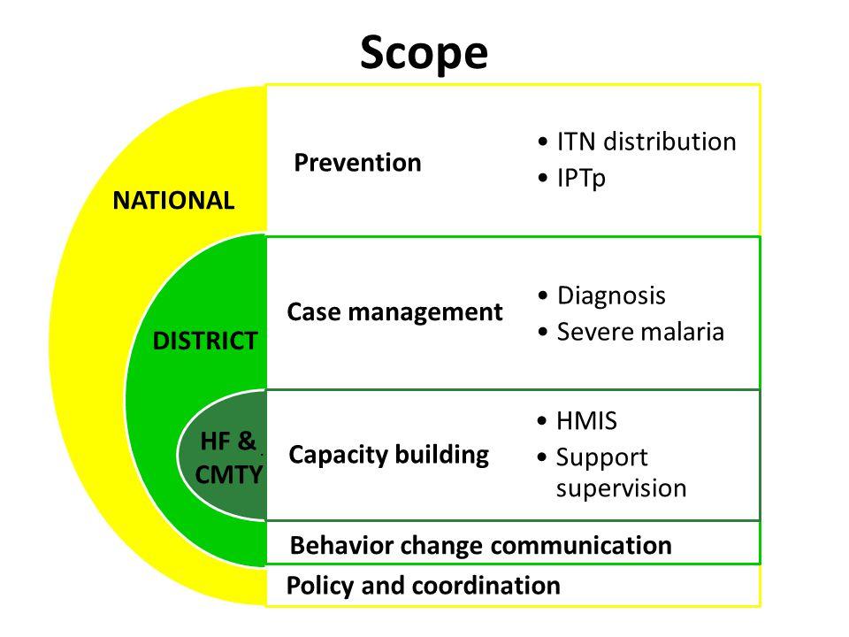 Prevention Case management Capacity building ITN distribution IPTp Diagnosis Severe malaria HMIS Support supervision Behavior change communication NAT