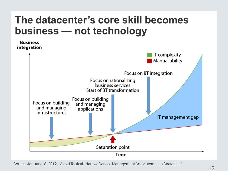 © 2012 Forrester Research, Inc.