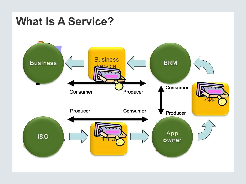 What Is A Service? Business service App Infra Service