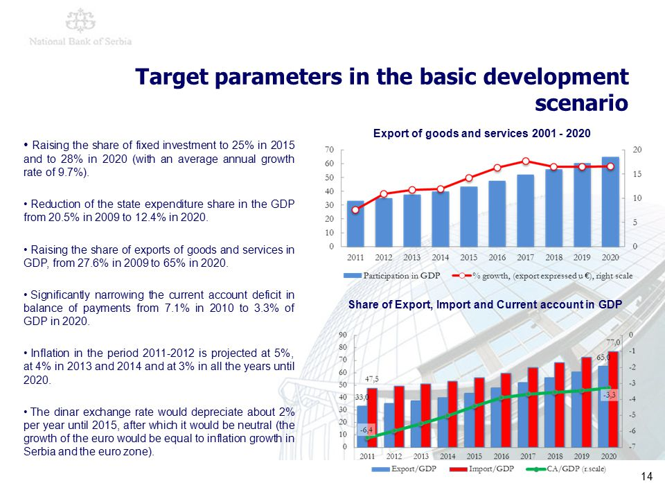 14 Target parameters in the basic development scenario Raising the share of fixed investment to 25% in 2015 and to 28% in 2020 (with an average annual growth rate of 9.7%).