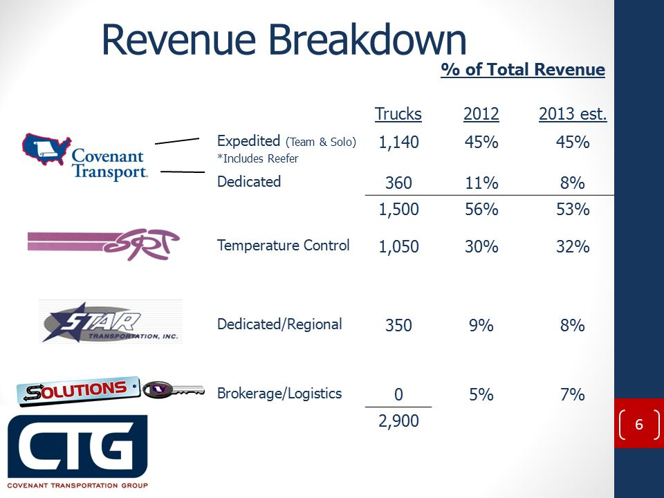Revenue Breakdown % of Total Revenue Trucks20122013 est.