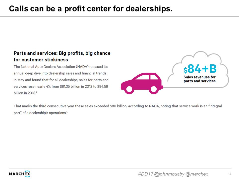 14 Calls can be a profit center for dealerships. #DD17 @johnmbusby @marchex