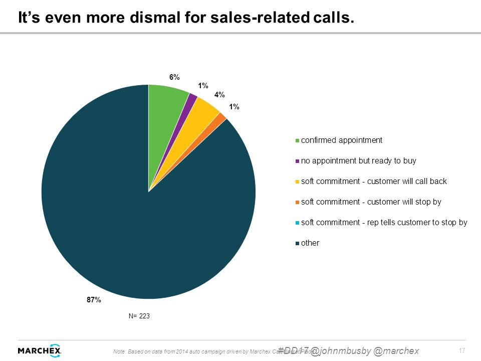 17 It's even more dismal for sales-related calls.