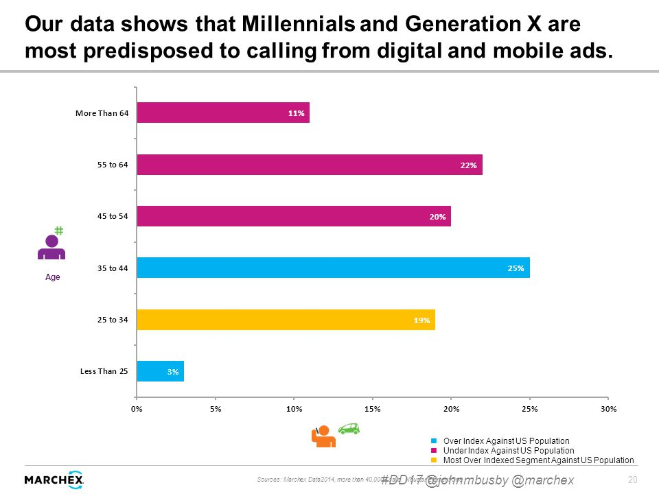 20 Our data shows that Millennials and Generation X are most predisposed to calling from digital and mobile ads.