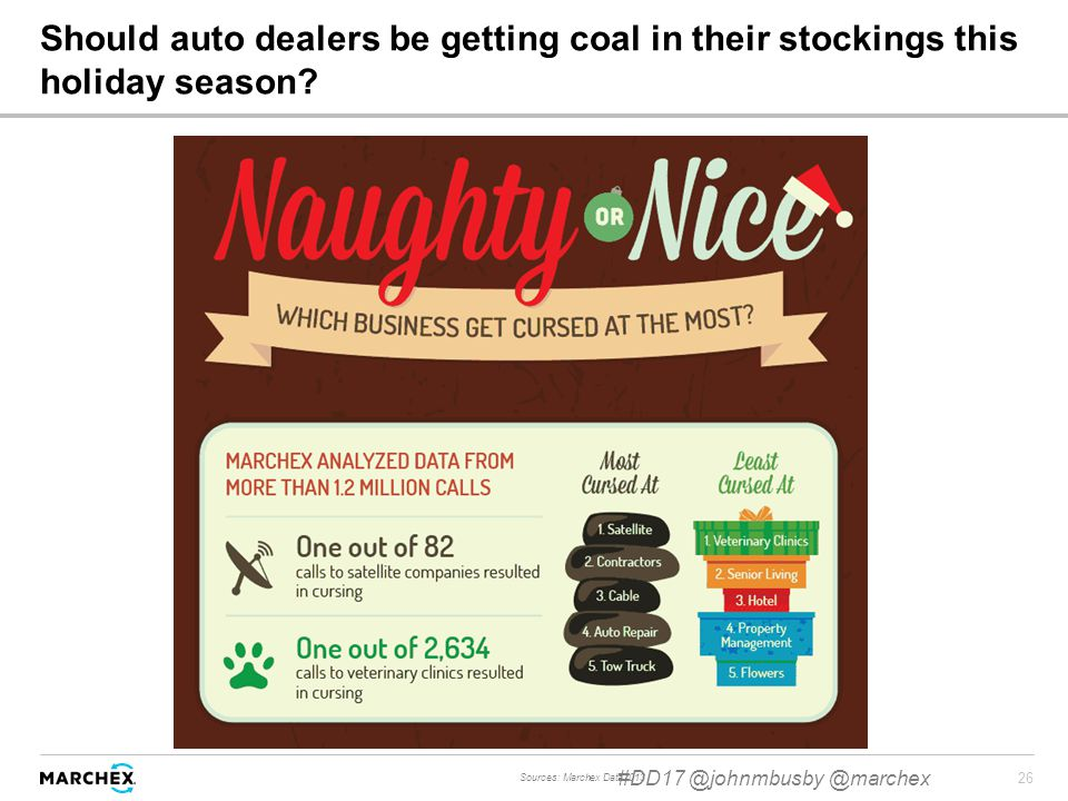 26 Should auto dealers be getting coal in their stockings this holiday season.