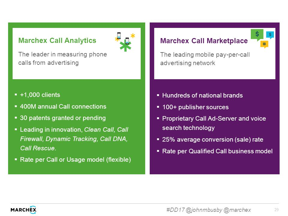 29 Marchex Call Analytics The leader in measuring phone calls from advertising  +1,000 clients  400M annual Call connections  30 patents granted or pending  Leading in innovation, Clean Call, Call Firewall, Dynamic Tracking, Call DNA, Call Rescue.