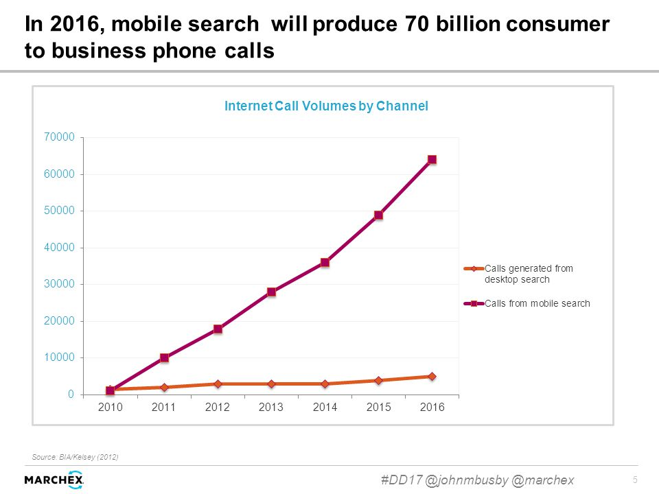 5 In 2016, mobile search will produce 70 billion consumer to business phone calls Source: BIA/Kelsey (2012) Internet Call Volumes by Channel #DD17 @johnmbusby @marchex