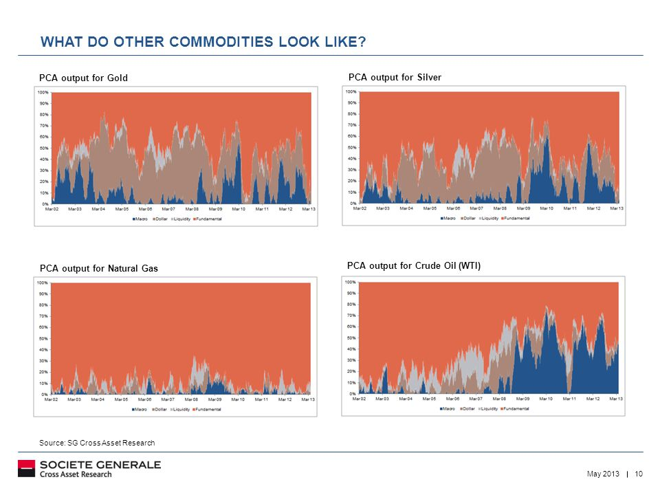 10May 2013 WHAT DO OTHER COMMODITIES LOOK LIKE.
