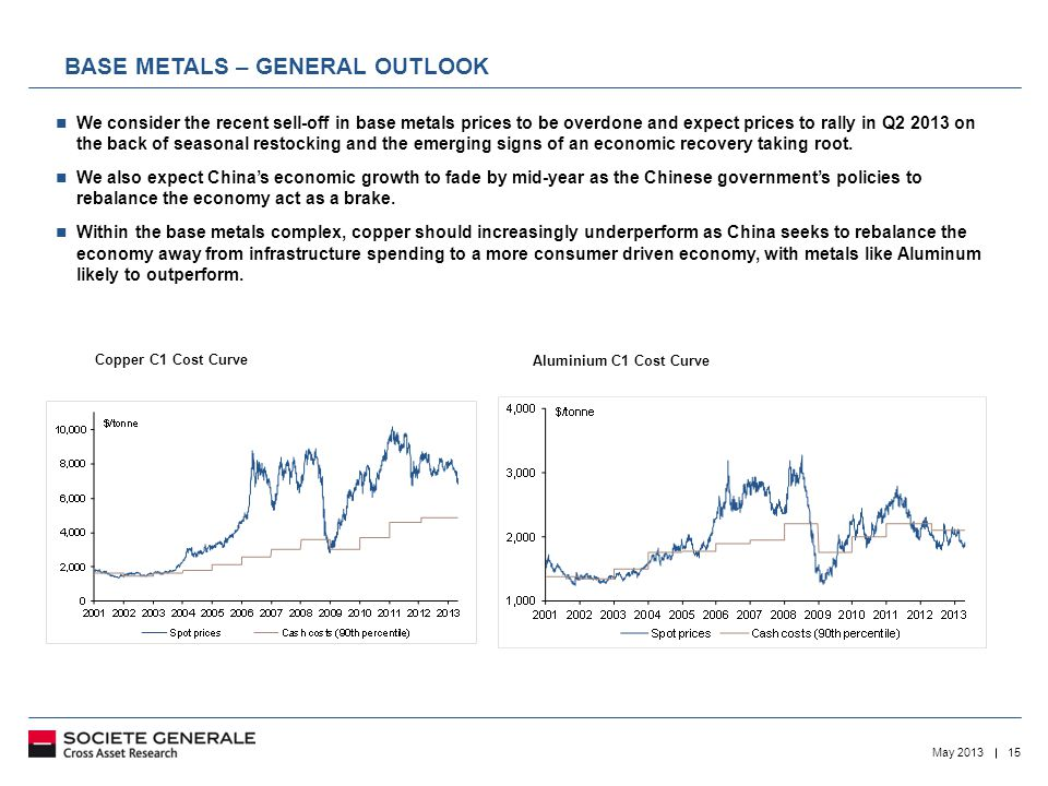 15May 2013 BASE METALS – GENERAL OUTLOOK We consider the recent sell-off in base metals prices to be overdone and expect prices to rally in Q2 2013 on the back of seasonal restocking and the emerging signs of an economic recovery taking root.